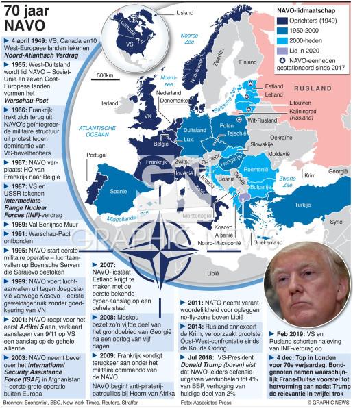 Tijdlijn 70 jaar NAVO infographic