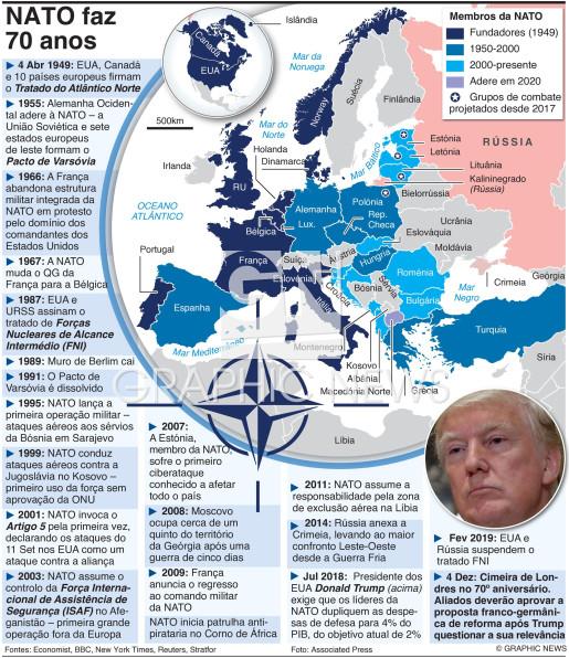 Cronologia dos 70 anos da Aliança infographic