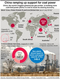 CLIMATE CHANGE: China planning new coal plants infographic