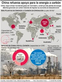 CAMBIO CLIMÁTICO: China planea nuevas plantas a carbón  infographic