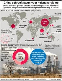 KLIMAATVERANDERING: China plant nieuwe kolencentrales infographic
