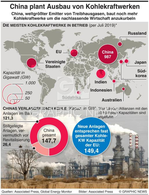 China plant neue Kohlekraftwerke infographic