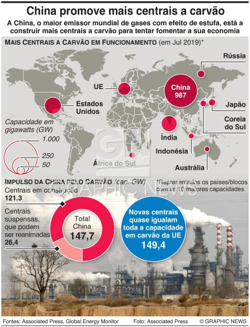 China planeia novas centrais a carvão infographic