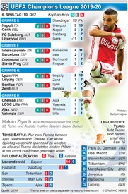 FUSSBALL: Champions League 6. Tag, Dienstag, 10. Dez infographic