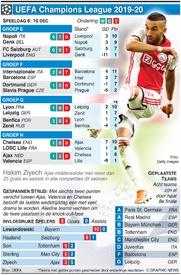 VOETBAL: Champions League Dag 6, dinsdag 10 dec infographic