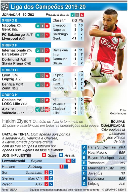 Liga dos Campeões, Jornada 6, Terça-feira, 10 Dez infographic