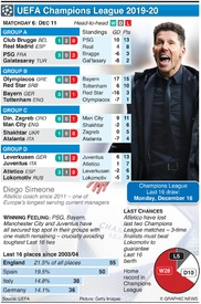 SOCCER: Champions League Day 6, Wednesday Dec 11 infographic