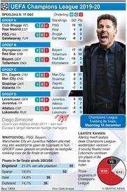 VOETBAL: Champions League Dag 6, woensdag 11 december infographic