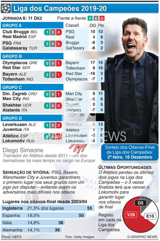 Liga dos Campeões, Jornada 6, Quarta-feira, 11 Dez infographic