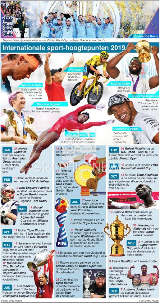 Internationaal sportoverzicht van 2019 infographic