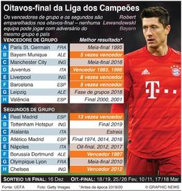 FUTEBOL: Alinhamento dos Oitavos-final da Liga dos Campeões infographic