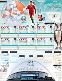 كرة قدم: يورو ٢٠٢٠ - ملصق جداري (2)      infographic