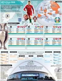 FUSSBALL: UEFA Euro 2020 wallchart (2)  infographic