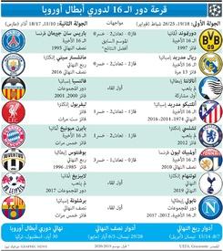كرة قدم: قرعة دور الـ ١٦ لدوري أبطال أوروبا - ٢٠١٩ -٢٠٢٠ infographic
