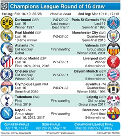 SOCCER: Champions League Last 16 draw 2019-20 infographic