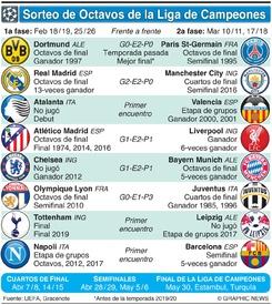 SOCCER: Sorteo de Octavos de Final de la Liga de Campeones 2019-20 infographic