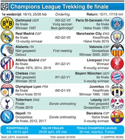 VOETBAL: Champions League Trekking 8e finale 2019-20 infographic