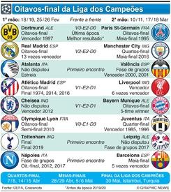 FUTEBOL: Oitavos de final da Liga dos Campeões 2019-20 infographic