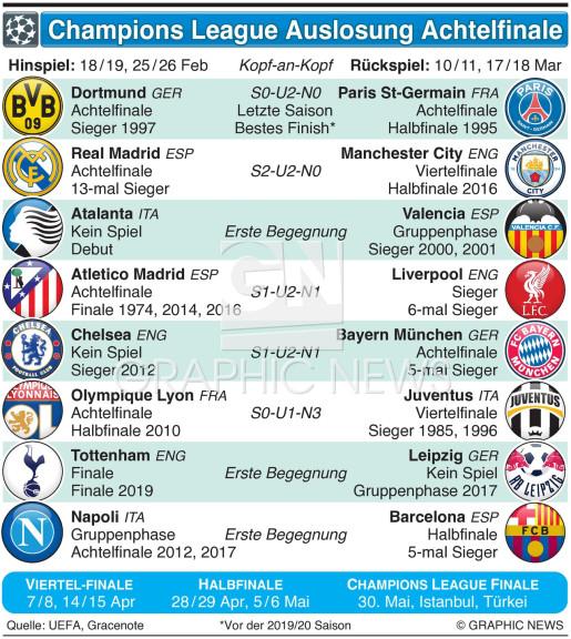 Champions League Achtelfinale Auslosung 2019-20 infographic