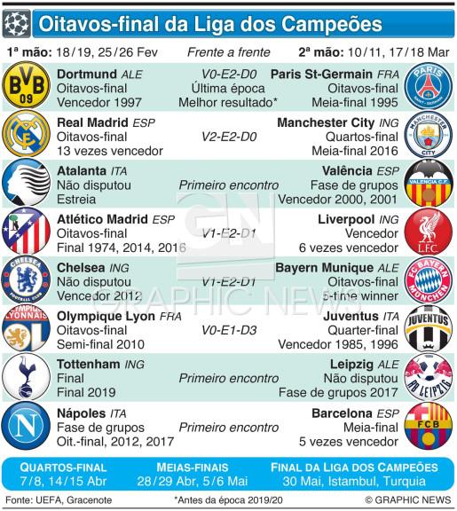 Oitavos de final da Liga dos Campeões 2019-20 infographic