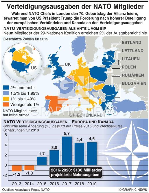 Ausgaben Verpflichtung der Allianz infographic