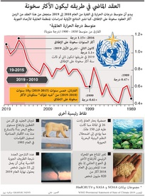 تغير المناخ: العقد الماضي في طريقه ليكون الأكثر سخونة infographic