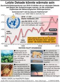 KLIMAWANDEL: Letzte Dekade könnte die wärmste sein infographic