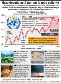CAMBIO CLIMÁTICO: La década actual está por convertirse en la más caliente infographic