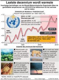 KLIMAATVERANDERING: Laatste decennium op weg om warmste ooit te worden infographic