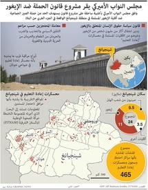 اضطهاد: مجلس النواب الأميركي يقر مشروع قانون الحملة ضد الإيغور infographic