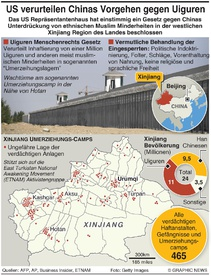 CHINA: U.S. House bewilligt Xinjiang Gesetz infographic