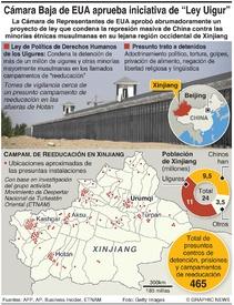 "CHINA: La Cámara de Representantes de EUA aprueba iniciativa de ""Ley Uigur"" infographic"