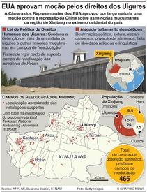 CHINA: Moção nos EUA em defesa dos Uigures infographic