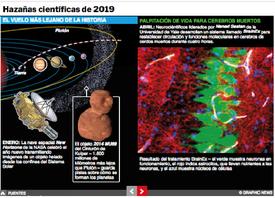 FIN DE AÑO: Hazañas científicas de 2019 Interactivo infographic