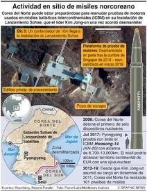 EJÉRCITOS: Actividad en sitio de pruebas militares de Corea del Norte infographic