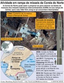 DEFESA: Atividade em bases de mísseis da Coreia do Norte infographic