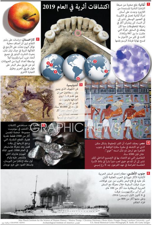 اكتشافات أثرية في العام ٢٠١٩ infographic