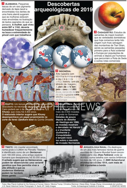 Descobertas arqueológicas em 2019 (1) infographic