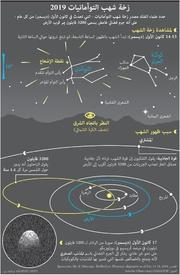 فضاء: زخة شهب التوأمانيات ٢٠١٩ infographic