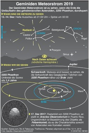 WELTRAUM: Geminiden Meteorstrom  2019 infographic