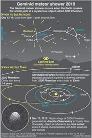 SPACE: Geminid meteor shower 2019 infographic