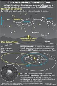 ESPACIO: Lluvia de meteoros Gemínidas 2019 infographic