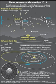 RUIMTE: Meteorenzwerm Geminiden 2019 infographic