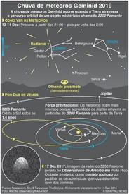 ESPAÇO: Chuva de meteoros Geminid 2019 infographic