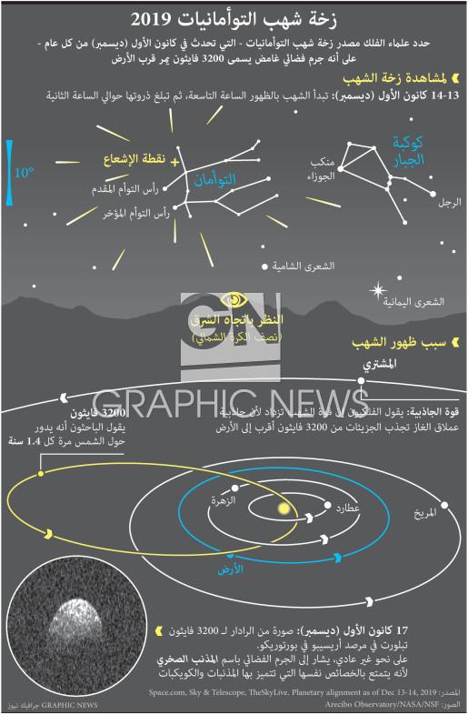 زخة شهب التوأمانيات ٢٠١٩ infographic