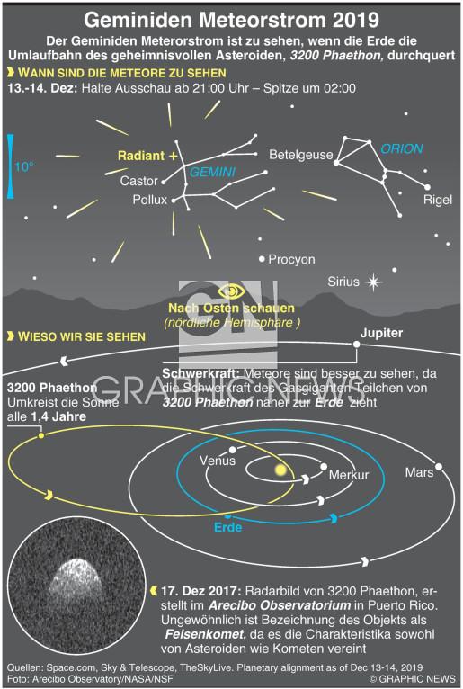Geminiden Meteorstrom  2019 infographic