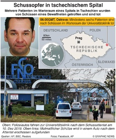CZECH REPUBLIC: Einige Tote nach Schußattentat im Spital infographic