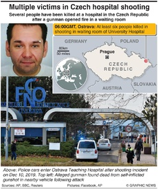 CZECH REPUBLIC: Several victims in hospital shooting infographic