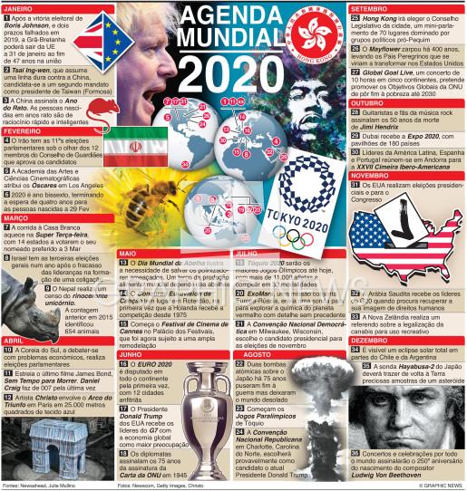 Antevisão de 2020 infographic