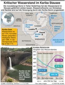 UMWELT: Kariba Dam niedrigstes Niveau infographic